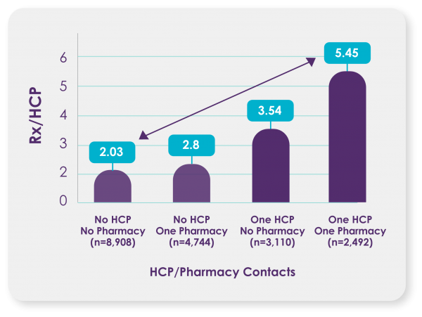 A graph showing the relationship between HCP and pharmacy contacts