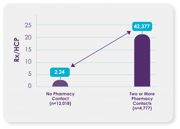 A graph depciting the change in Rx/HCP between no pharmacy contact and two or more pharmacy contacts