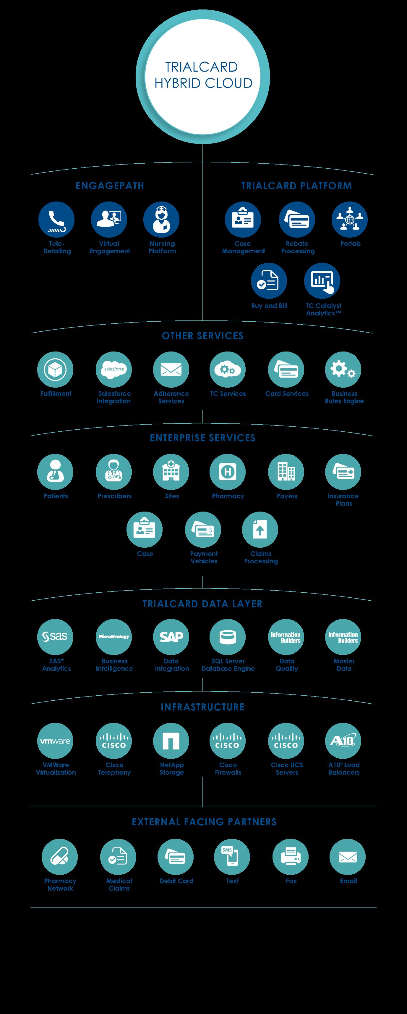 Hybrid Cloud Platforms